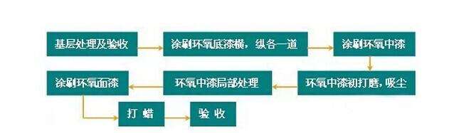 环氧树脂涂料地面施工工艺及流程